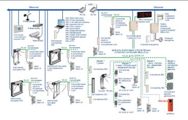 Схема комплексной системы безопасности на базе решений компании ПЕРКо
