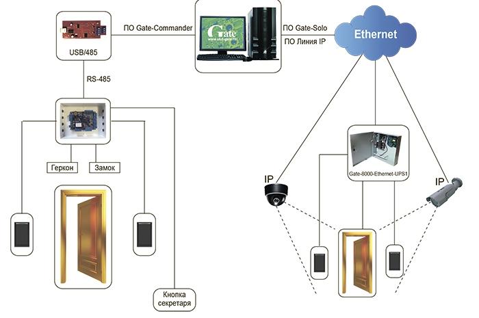 Типовая схема СКУД на базе оборудования Gate